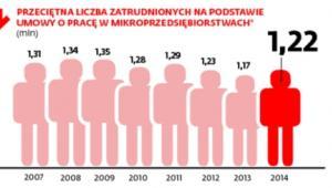Przeciętna liczba pracowników zatrudnionych na umowę o pracę w mikroprzedsiębiorstwach