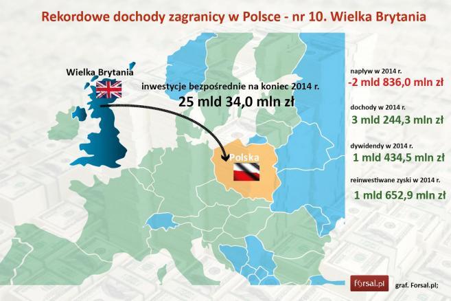Rekordowe dochody zagranicy w Polsce - nr 10. Wielka Brytania