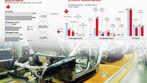 Produkcja samochodów w Polsce wg fabryk i modeli