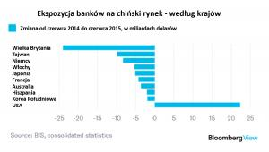 Ekspozycja banków na chiński rynek - według krajów