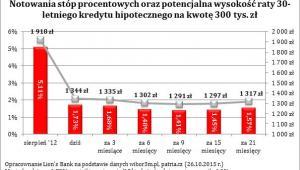 Stopy procentowe kontra raty kredytu
