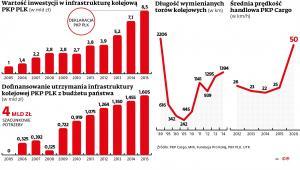 Wartość inwestycji w infrastrukturę kolejową PKP PLK
