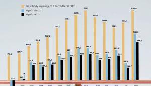 Zagregowany wynik PTE zarządzających OFE 2013-2014