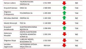 Ranking wynagrdzień prezesów zarządu w spółkach energetycznych i wydobywczych