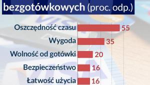 Pozytywne cechy płatności bezgotówkowych, Infografika: Darek Gąszczyk