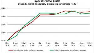 Produkt Krajowy Brutto dynamika realna, analogiczny okres roku poprzedniego = 100, źródło: GUS