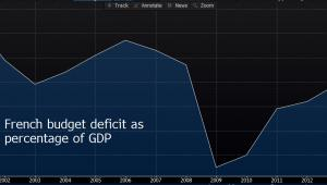 Deficyt budżetowy Francji