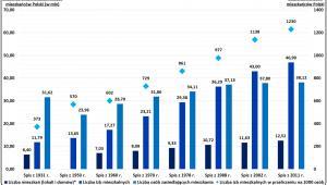 Zmiana liczby izb mieszkalnych, mieszkań i populacji Polski