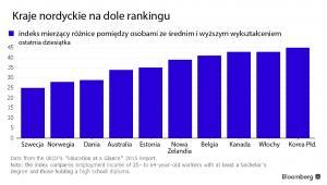 Kraje nordyckie na dole rankingu