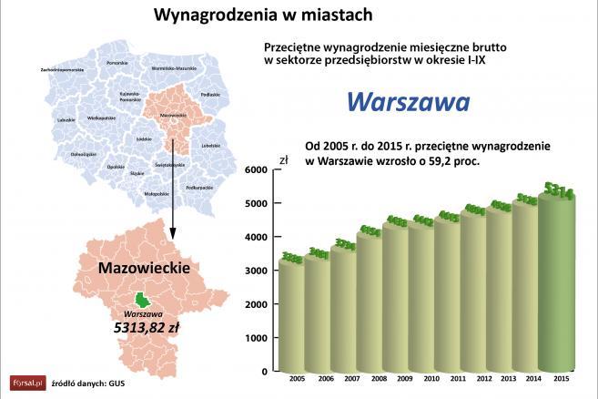 Wynagrodzenia w miastach - Warszawa