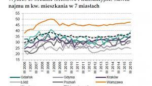 Średnie stawki najmu w 7 miastach w Polsce, źródło: NBP