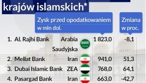 Zyski największych banków krajów islamskich (infografika Dariusz Gąszczyk)