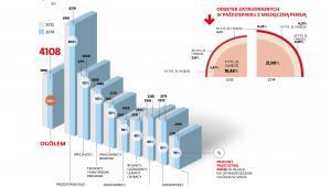 Przeciętne wynagrodzenia miesięczne brutto w październiku wg grup zawodowych