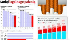 Mniej legalnego palenia