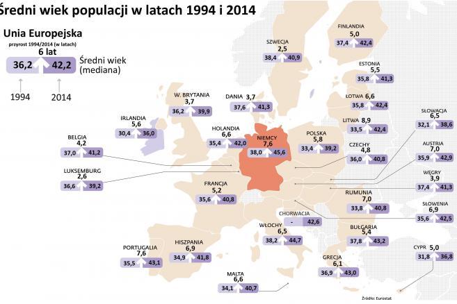 Średni wiek populacji w latach 1994 i 2014