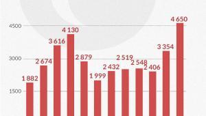 2015 rok był bardzo udany na rynku fuzji i przejęć