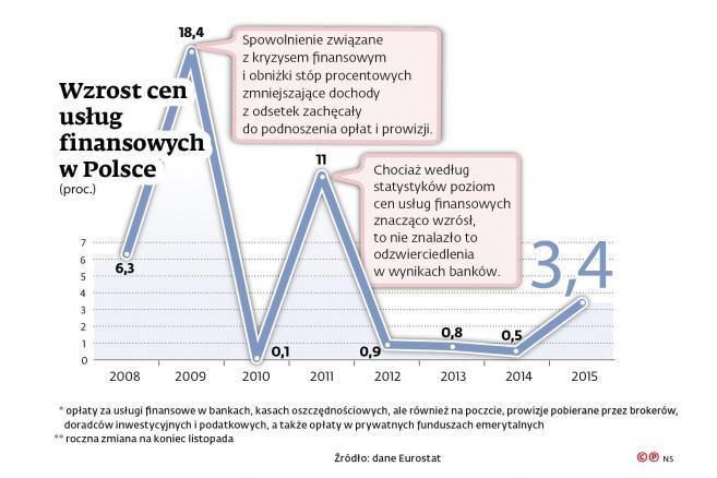 Wzrost cen usług finansowych w Polsce