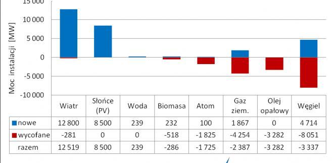 Nowe i zlikwidowne elektrownie w 2015 roku