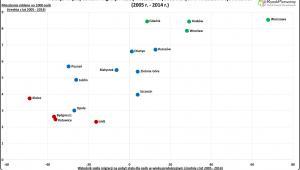 Relacje między saldem migracji i liczbą wybudowanych mieszkań
