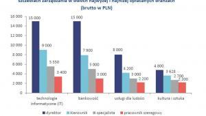 Wykres 2. Mediany wynagrodzeń całkowitych osób na różnych szczeblach zarządzania w dwóch najwyżej i najniżej opłacanych branżach (brutto w PLN)