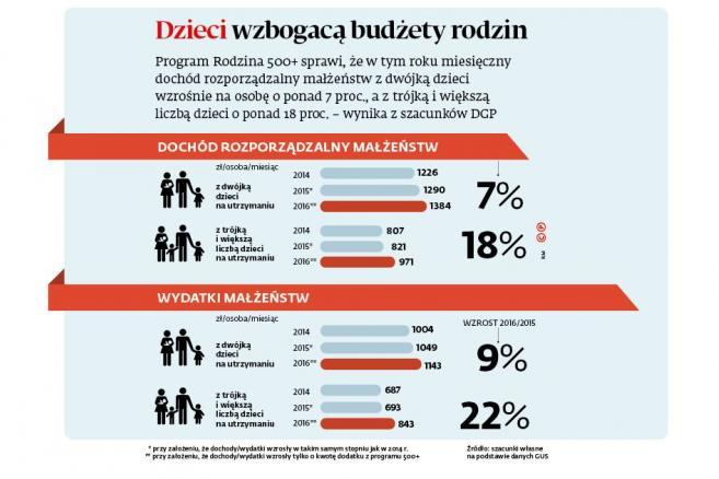 Dochody i wydatki małżeństw
