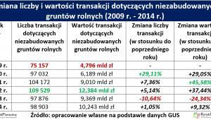Zmiana liczby i wartości transakcji dotyczących niezabudowanych gruntów rolnych (2009 r. - 2014 r.)