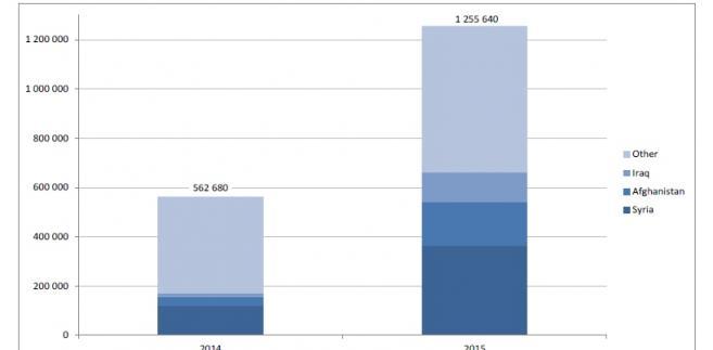 Nowe wnioski o azyl w Unii Europejskiej, źródło: Eurostat