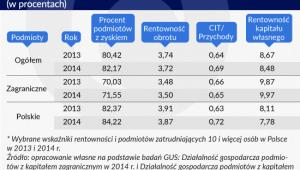 Wybrane wskaźniki rentowności podmiotów w Polsce