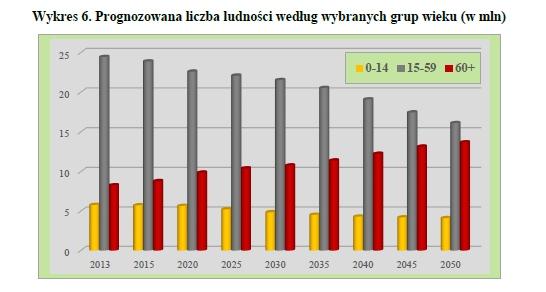 Prognozowana liczba ludności według wybranych grup wieku (w mln), GUS