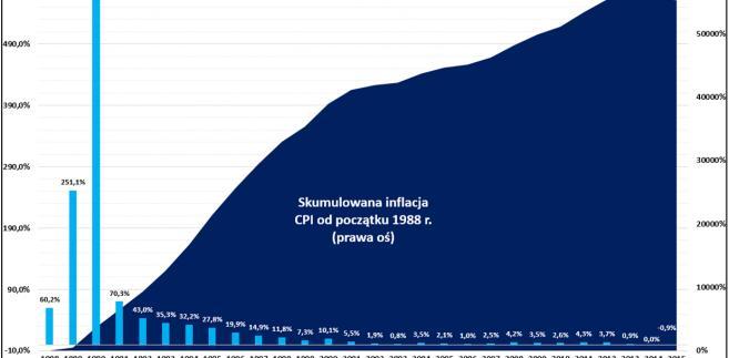 Roczna oraz skumulowana inflacja CPI w Polsce
