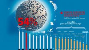 Ranking najbardziej zatłoczonych miast - miejsca polskich miast