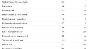 Ranking konkurencyjności według WEF - Finlandia kontra Irlandia