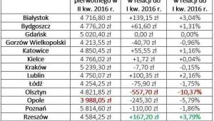 Limity programu MdM w II kw. 2016 roku: zmiany dotyczące rynków pierwotnych w miastach wojewódzkich