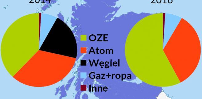 Wytwarzane energii w Szkocji