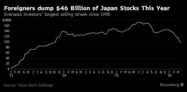 Wyprzedaż w 2016 roku na japońskiej giełdzie