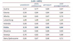 Średnie wynagrodzenia nauczycieli sektora publicznego w porównaniu do przeciętnego wynagrodzenia osób o wyższym wykształceniu w ich kraju