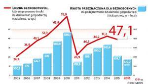 Liczba bezrobotnych i kwoty na nich przeznaczone