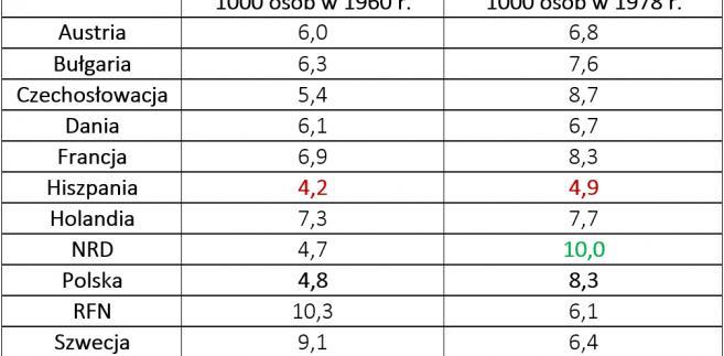 Porównanie liczby ukończonych mieszkań w wybranych krajach Europy