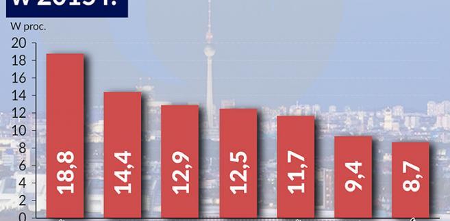 Podwyżki cen mieszkań w Niemczech (infografiki Bogusław Rzepczak)