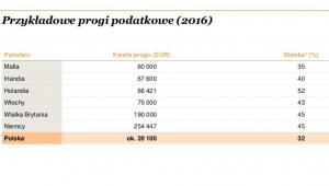 Przykładowe progi podatkowe w UE