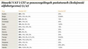 Stawki CIT i VAT w poszczególnych państwach