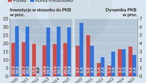 Inwestycje i wzorst PKB w Polsce i Korei Połuduniowej