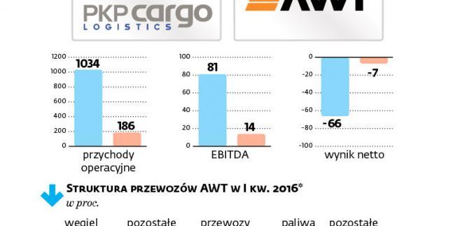 Wyniki PKP Cargo i i AWT