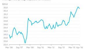 Średnie wynagrodzenie za godzinę wyrównane o stopę inflacji