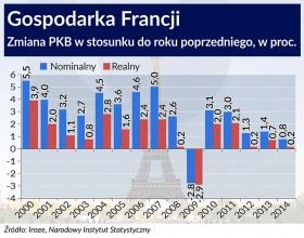 Gospodarka Francji, Infografika OF/BR