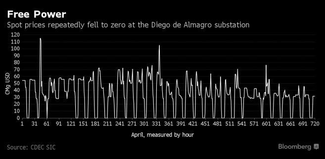 Ceny energii elektrycznej w Chile