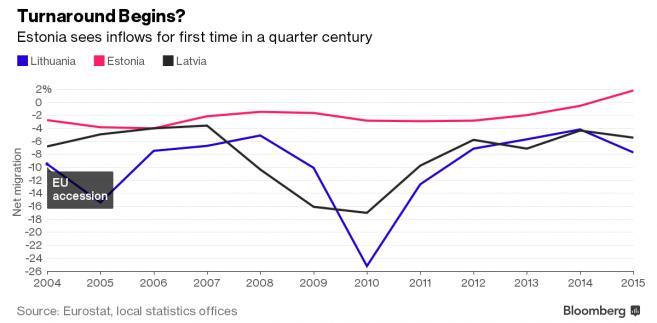 Poziom migracji netto w krajach bałtyckich