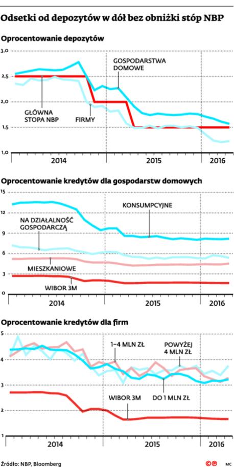 Odsetki od depozytów w dół bez obniżki stóp NBP