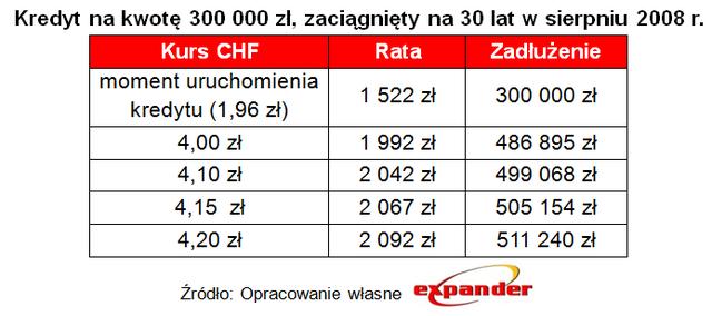 Kredyt na kwotę 300 tys. zł (30 lat, zaciągnięty w sierpniu 2008 roku)