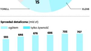 Polski handel